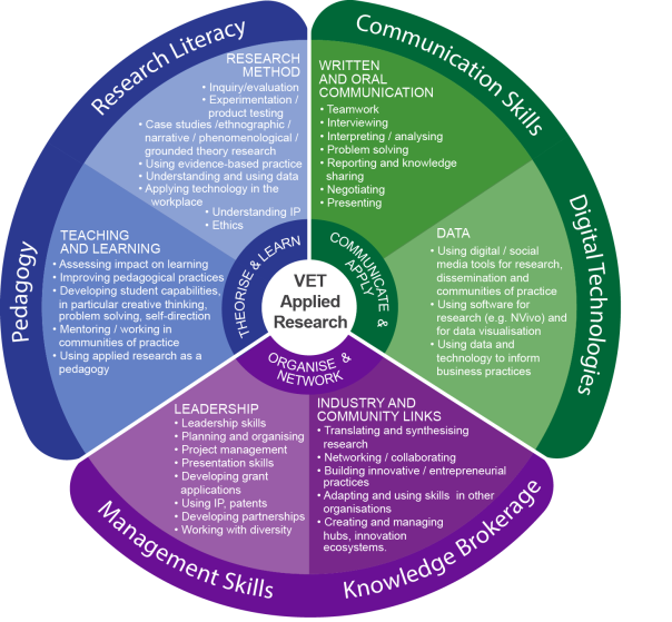 VET Applied Research Framework